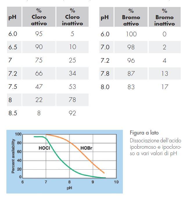 Percentuale di Bromo attivo in funzione del pH