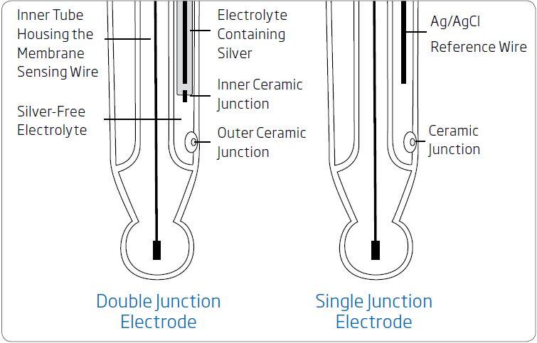 Giunzione singola e Giunzione doppia degli elettrodi pH