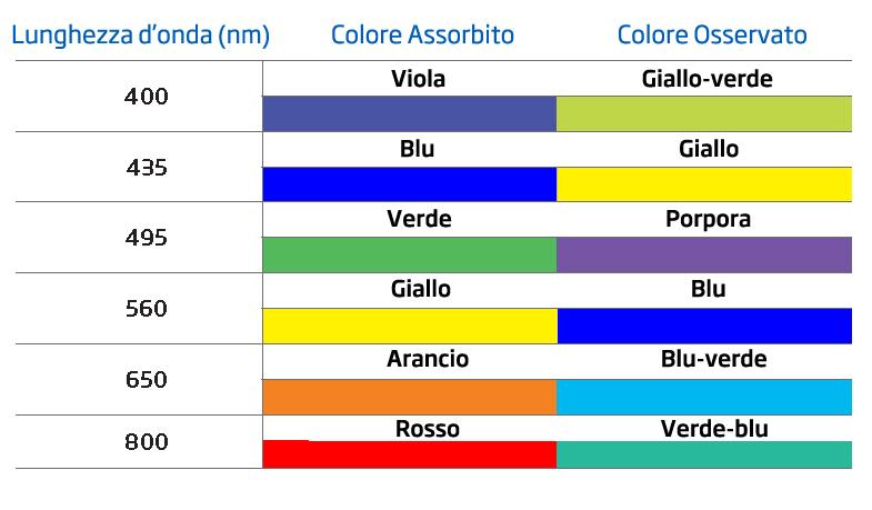 Colori assorbiti e colori osservati