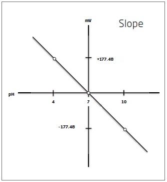 Valore di slope